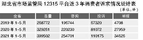 湖北:12315平台公布近3年消费者投诉情况统计表